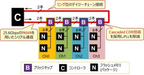 図1 ブリッジチップを用いた接続と新規技術(画像:ビジネスワイヤ)
