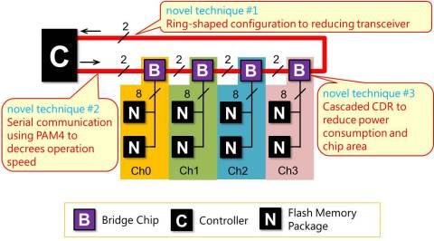 Fig. 1 Connection using bridge chips (Graphic: Business Wire)