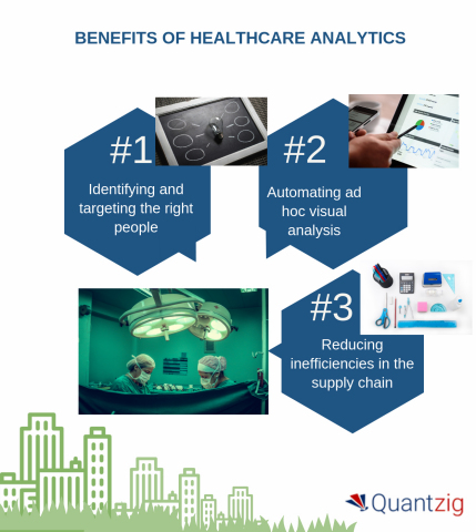 BENEFITS OF HEALTHCARE ANALYTICS (Graphic: Business Wire)