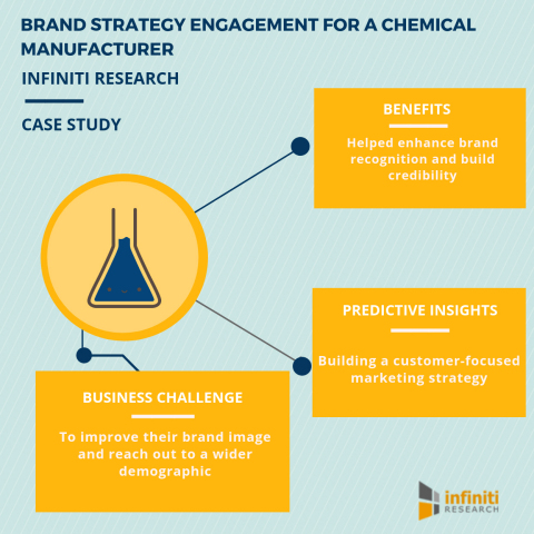 Brand strategy engagement for a chemical manufacturer (Graphic: Business Wire)