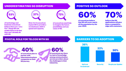 Accenture's 2019 findings on the disruptive prospects of 5G technology (Graphic: Business Wire)