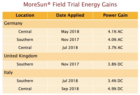 In field trials, solar power production increased up to 4.9% with MoreSun Anti-Reflective Shield. (Graphic: Business Wire)