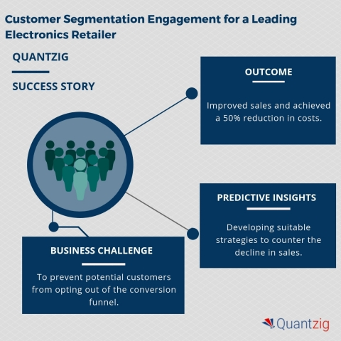 Customer Segmentation Engagement for a Leading Electronics Retailer (Graphic: Business Wire)