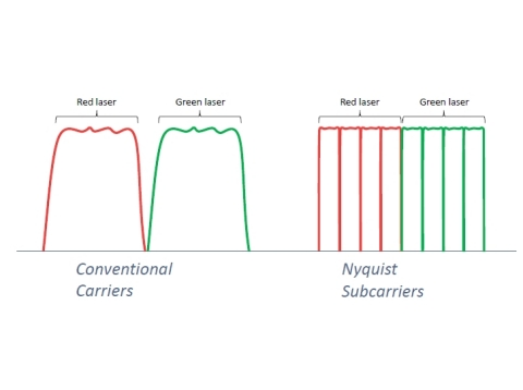 Conventional carriers (left) operate as a continuous band of optical spectrum. A subcarrier implementation (right) uses the functions of an advanced transmission circuit to digitally separate the light from each laser into multiple subcarriers, in this case four. Subcarrier are a key contributor to the record breaking reach achieved in the MAREA trial. Credit: Infinera