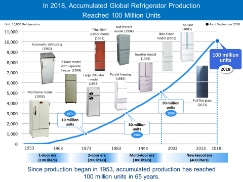 Panasonic's progress in refrigerator production figures and key features (Graphic: Business Wire)