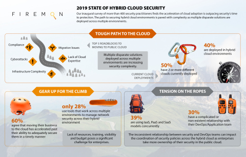 FireMon 2019 State of the Hybrid Cloud Security (Graphic: Business Wire)