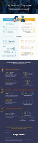 Infographic: Overcoming the Digital Disconnect Provided by RingCentral (Graphic: Business Wire)
