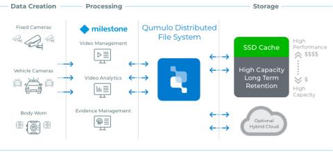 Workflow Milestone (Graphic: Business Wire)