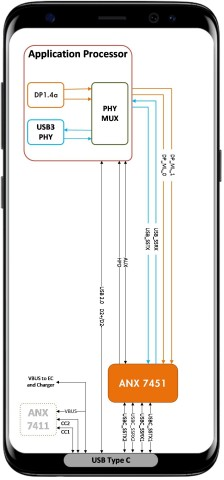 ANX7451 re-timer guarantees high bandwidth data and video transport over long channels in smartphone ...