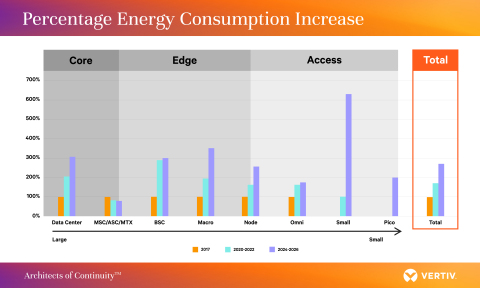Internal analysis by Vertiv shows that the move to 5G is likely to increase total network energy consumption by 150-170 percent by 2026, with the largest increases in macro, node and network data center areas. (Graphic: Business Wire)