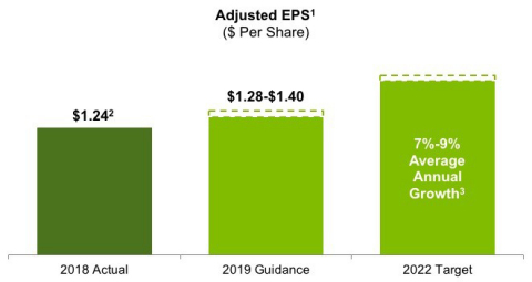 2019 Guidance and Expectations Through 2022 (Graphic: Business Wire)