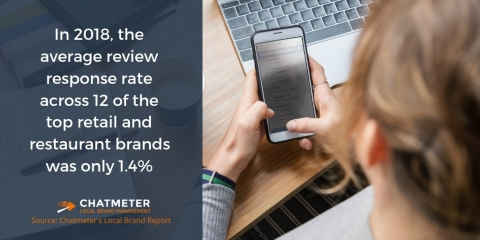 Responding to reviews is one of the fastest and most actionable ways a brand can boost its local search engine rankings, yet even the top industry leaders are falling behind.