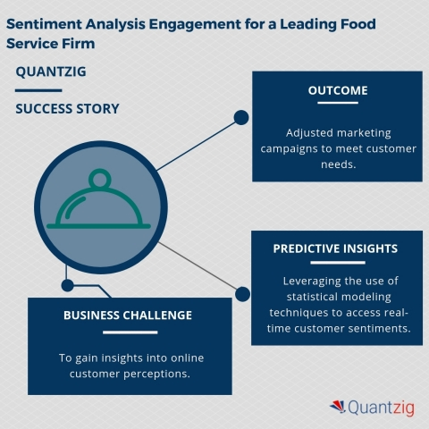 Sentiment Analysis Engagement for a Leading Food Service Firm (Graphic: Business Wire)