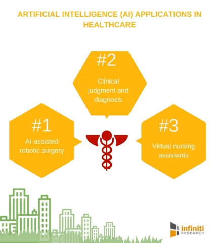 Artificial intelligence applications in healthcare (Graphic: Business Wire)