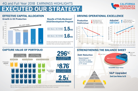 4Q and Full Year CRC Earnings Infographic (Graphic: Business Wire)