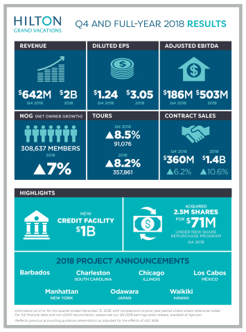 Hilton Grand Vacations Inc. (NYSE:HGV) reports its full-year and fourth-quarter 2018 results. (Graphic: Business Wire)
