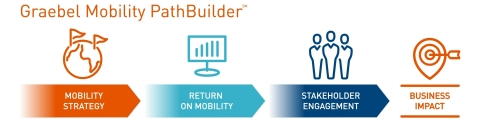 Graebel Mobility PathBuilder Program (Graphic: Business Wire)