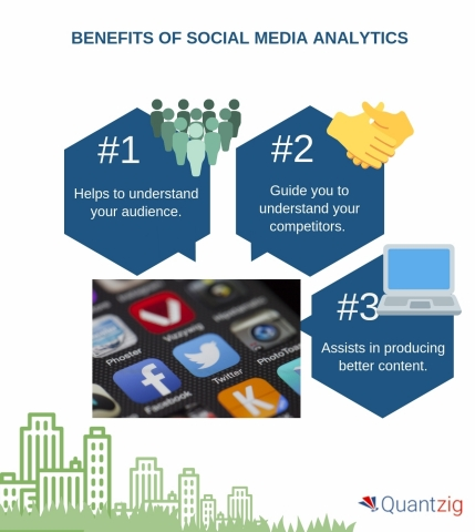 Benefits of social media analytics. (Graphic: Business Wire)