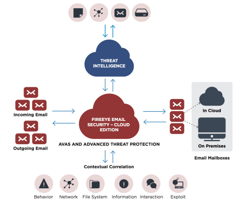 FireEye Email Security goes beyond a traditional secure email gateway, protecting against emails on their way in and the organization's network on the way out – blocking threats that others miss. (Graphic: Business Wire)