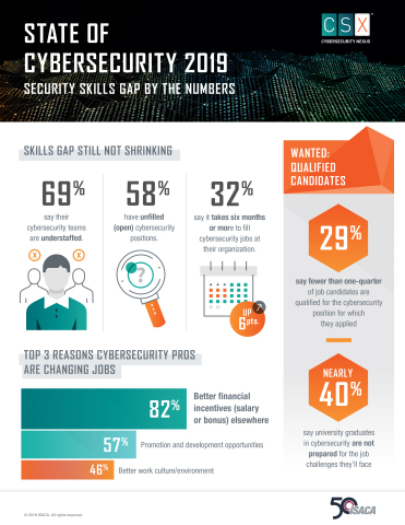 State of Cybersecurity 2019: Security Skills Gap by the Numbers (Graphic: Business Wire)