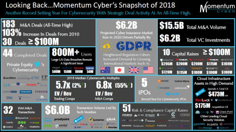 Looking Back - Momentum Cyber's Snapshot of 2018 (Graphic: Business Wire)