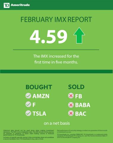 TD Ameritrade - TD Ameritrade Investor Movement Index: IMX Rises for