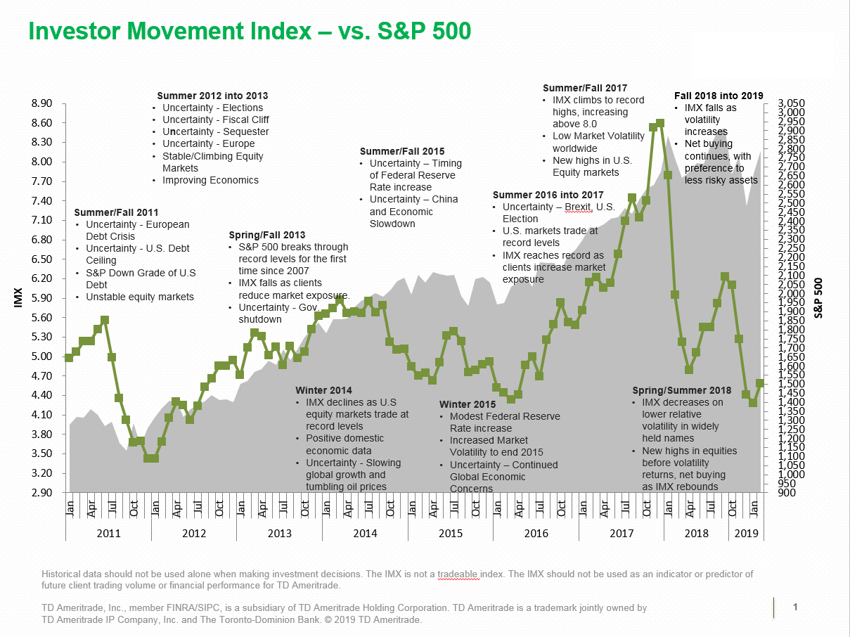 TD Ameritrade Investor Movement Index: IMX Rises for First Time in