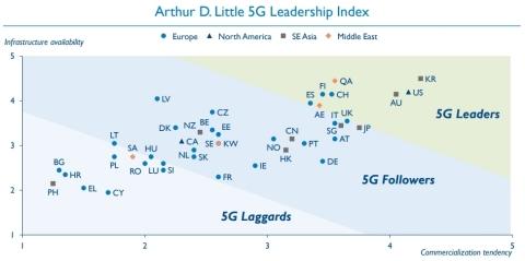 Arthur D. Little 5G Leadership Index (Photo: Business Wire)