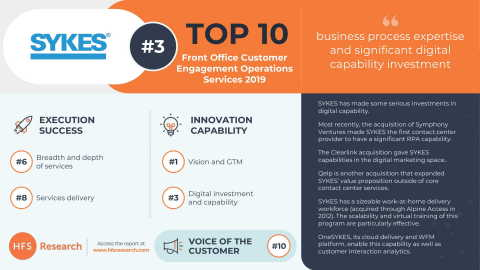 HFS Research ranks SYKES #1 for vision and go-to-market strategy in their Front Office Customer Engagement Operations Top 10 Report. (Photo: Business Wire)