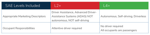 "Segmenting vehicles as Level 2+ (ADAS) and Level 4+ (autonomous vehicles) would help significantly reduce confusion about the meaning of ""self-driving."" (Graphic: Business Wire)"