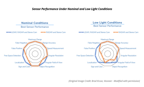 As the chart indicates, even under perfect conditions for cameras and radars, the addition of lidar allows a better field of view and makes possible more accurate localization and free-space detection. (Graphic: Business Wire)