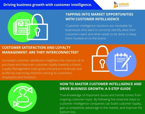 Driving business growth with customer intelligence. (Graphic: Business Wire)