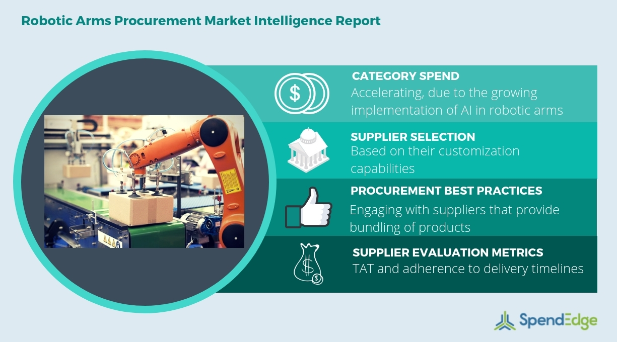Robotic Arms: Market Research, Strategic Sourcing, Pricing Dynamics