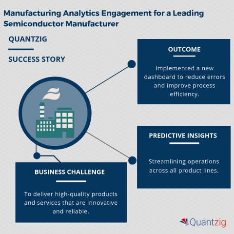 Manufacturing Analytics Engagement for a Leading Semiconductor Manufacturer (Graphic: Business Wire)