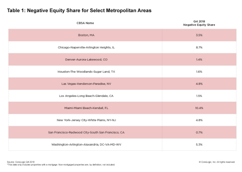 CoreLogic Q4 2018 Negative Equity Share for Select Metropolitan Areas. (Graphic: Business Wire)