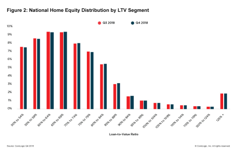 Figure 2: National Home Equity Distribution by LTV Segment; CoreLogic Q4 2018. (Graphic: Business Wire)