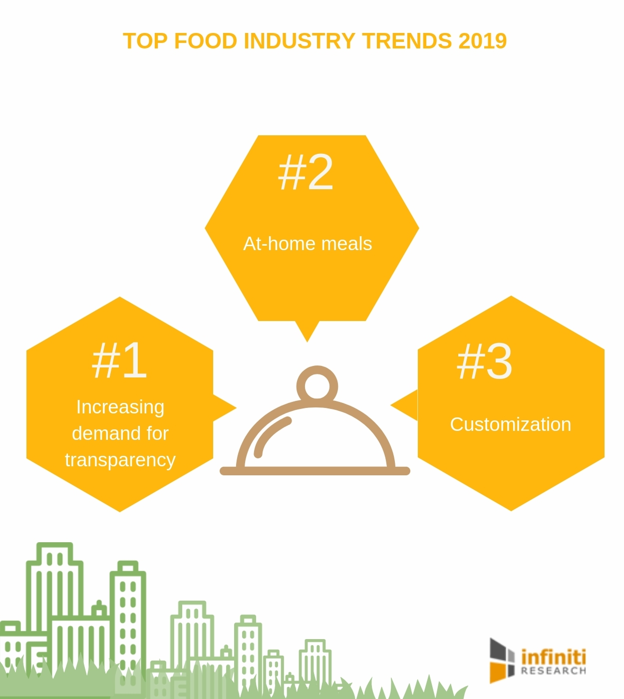 What's on the Plate for the Food Industry in 2019