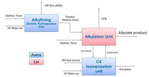 ExxonMobil Chemical-Axens Alkylation Block Solution (Graphic: Business Wire)