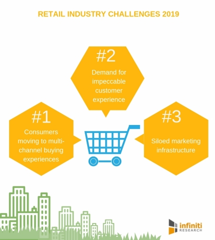 Retail industry challenges 2019 (Graphic: Business Wire)