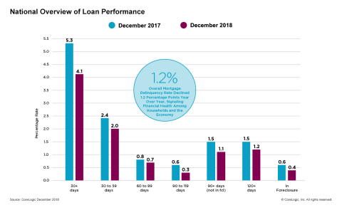 CoreLogic National Overview of Mortgage Loan Performance, featuring December 2018 Data. (Graphic: Business Wire)