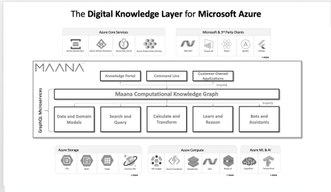 The Digital Knowledge Layer for Microsoft Azure (Graphic: Business Wire)