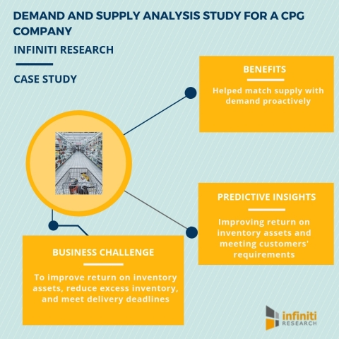 Demand and supply analysis study for a CPG company (Graphic: Business Wire)