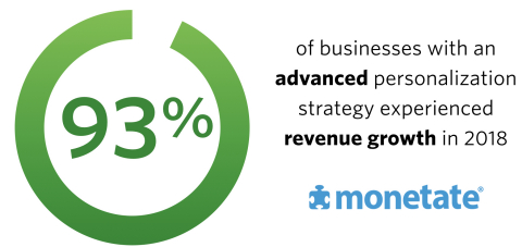 Monetate's 2019 Personalization Development Study (Graphic: Business Wire)