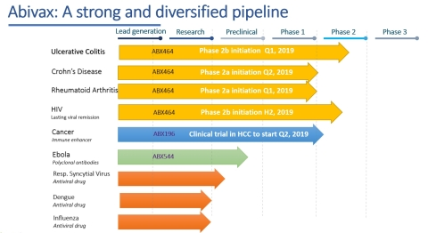 Abivax pipeline (Photo: Business Wire)