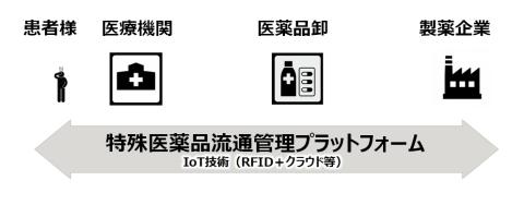 特殊医薬品流通管理プラットフォーム構築の概念図 (画像:ビジネスワイヤ)