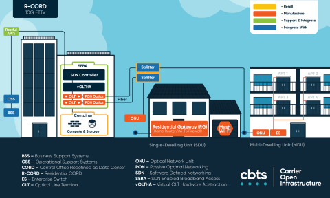 CBTS' Carrier Open Infrastructure (COI) is designed to help carriers leverage open source virtual networking functions (VNFs) and common, off-the-shelf (COTS) hardware to grow revenue as broadband speeds increase and average revenue per-subscriber (ARPU) declines. (Graphic: Business Wire)