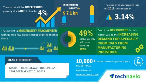 The global chemical warehousing and storage market is expected to post a CAGR close to 4% during the period 2019-2023 (Graphic: Business Wire)