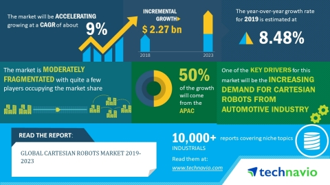 The global cartesian robots market is expected to post a CAGR of over 9% during the period 2019-2023. (Graphic: Business Wire)