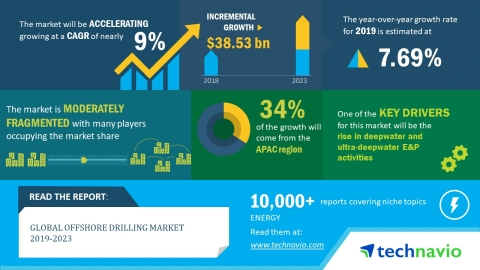 The global offshore drilling market is expected to post a CAGR of close to 9% during the period 2019-2023 (Graphic: Business Wire)