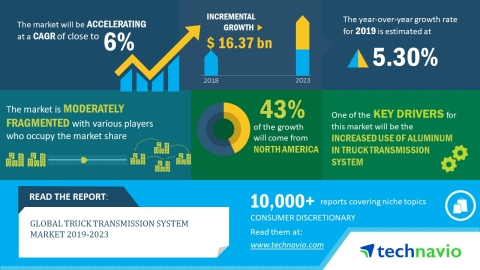 The global truck transmission system market will post a CAGR of nearly 6% during the period 2019-2023. (Graphic: Business Wire)